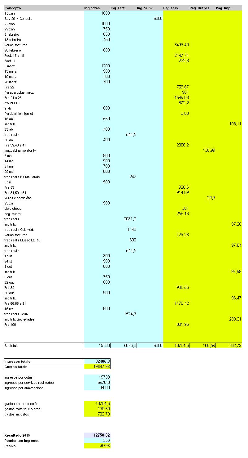 informe económico 2015